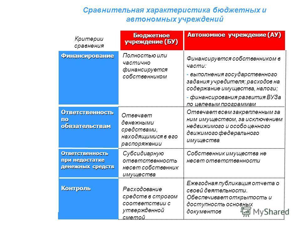 Сравнительная характеристика бюджетных и автономных учреждений Критерии сравнения Бюджетное учреждение (БУ) Автономное учреждение (АУ) Финансирование Полностью или частично финансируется собственником Финансируется собственником в части: - выполнения