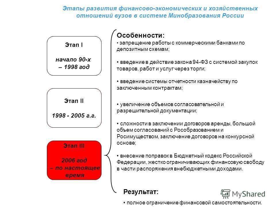 Этапы развития финансово-экономических и хозяйственных отношений вузов в системе Минобразования России Этап I начало 90-х – 1998 год Особенности: запрещение работы с коммерческими банками по депозитным схемам; введение в действие закона 94-ФЗ с систе
