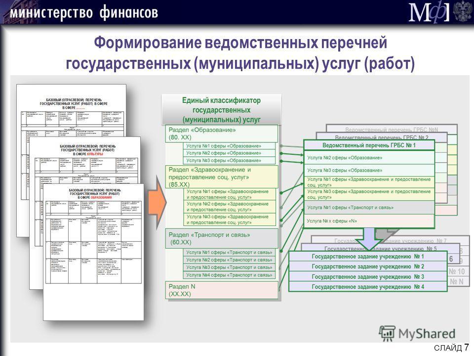 СЛАЙД 7 Формирование ведомственных перечней государственных (муниципальных) услуг (работ)