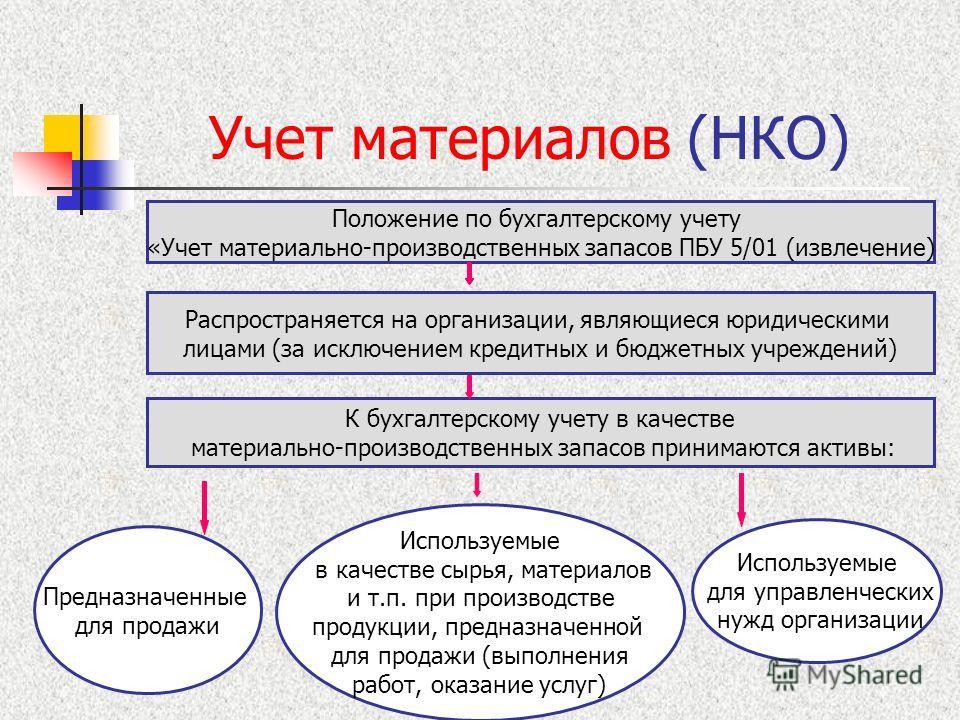 Положение Об Учете Материалов Образец - фото 10