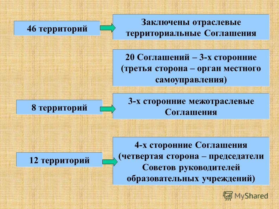 46 территорий Заключены отраслевые территориальные Соглашения 8 территорий 3-х сторонние межотраслевые Соглашения 20 Соглашений – 3-х сторонние (третья сторона – орган местного самоуправления) 12 территорий 4-х сторонние Соглашения (четвертая сторона
