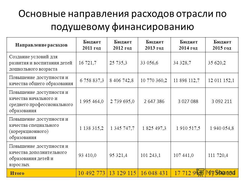 Основные направления расходов отрасли по подушевому финансированию Направление расходов Бюджет 2011 год Бюджет 2012 год Бюджет 2013 год Бюджет 2014 год Бюджет 2015 год Создание условий для развития и воспитания детей дошкольного возраста 16 721,725 7