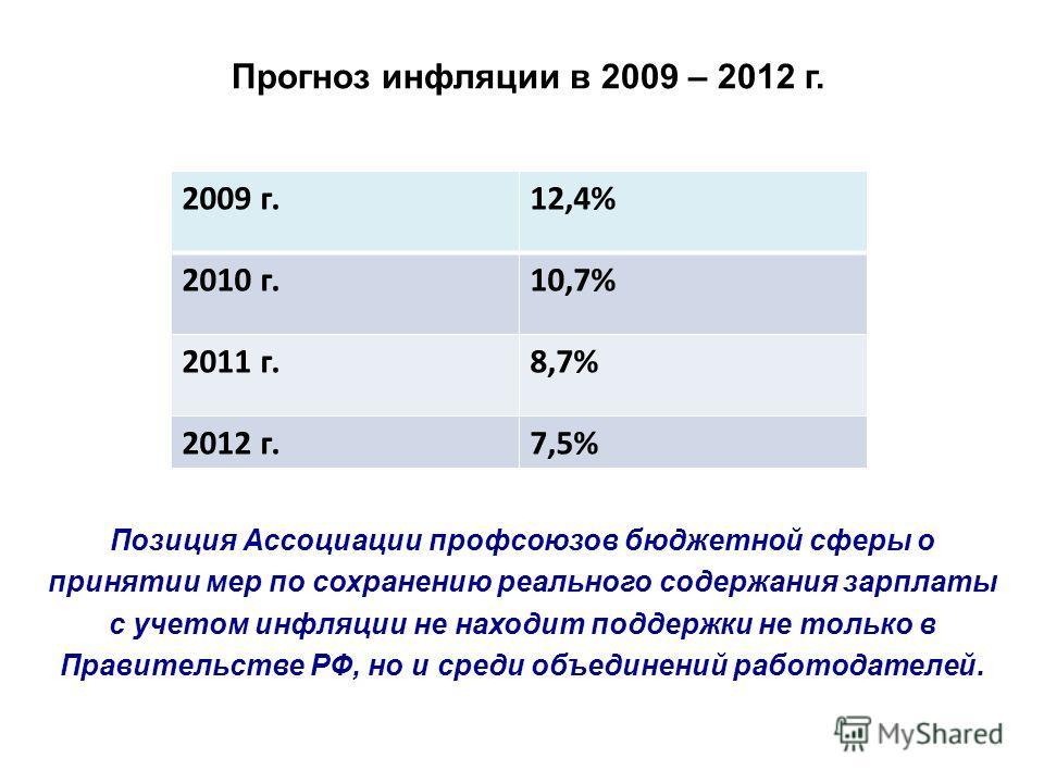 Прогноз инфляции в 2009 – 2012 г. 2009 г.12,4% 2010 г.10,7% 2011 г.8,7% 2012 г.7,5% Позиция Ассоциации профсоюзов бюджетной сферы о принятии мер по сохранению реального содержания зарплаты с учетом инфляции не находит поддержки не только в Правительс