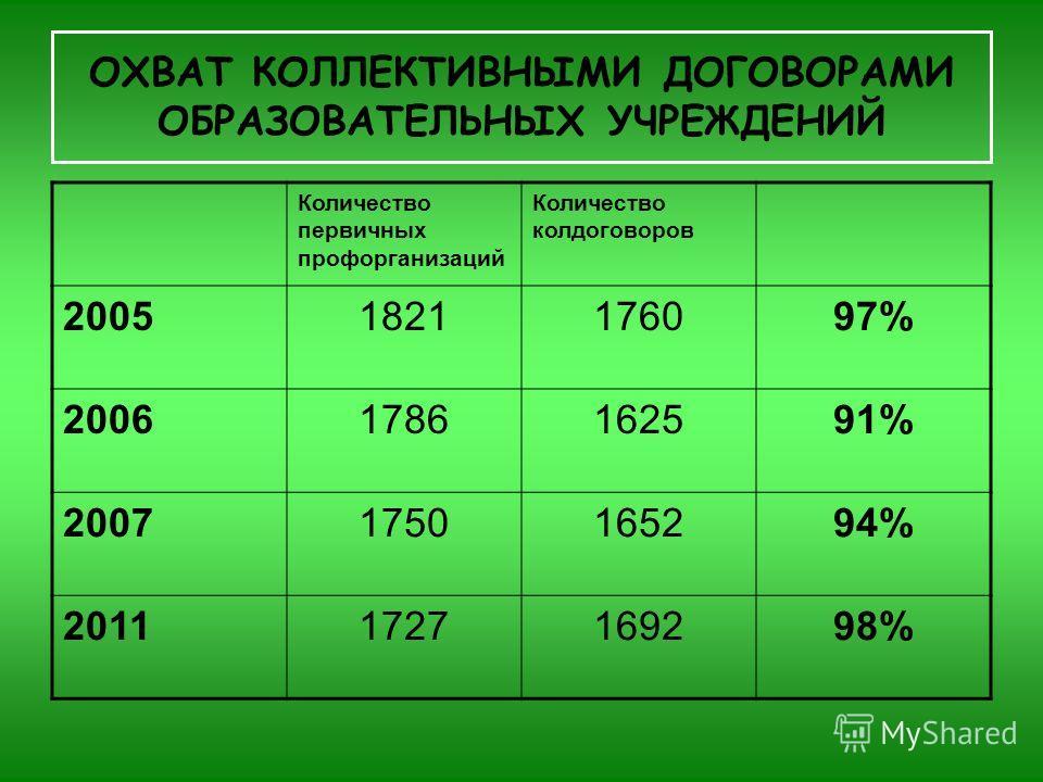 ОХВАТ КОЛЛЕКТИВНЫМИ ДОГОВОРАМИ ОБРАЗОВАТЕЛЬНЫХ УЧРЕЖДЕНИЙ Количество первичных профорганизаций Количество колдоговоров 20051821176097% 20061786162591% 20071750165294% 20111727169298%