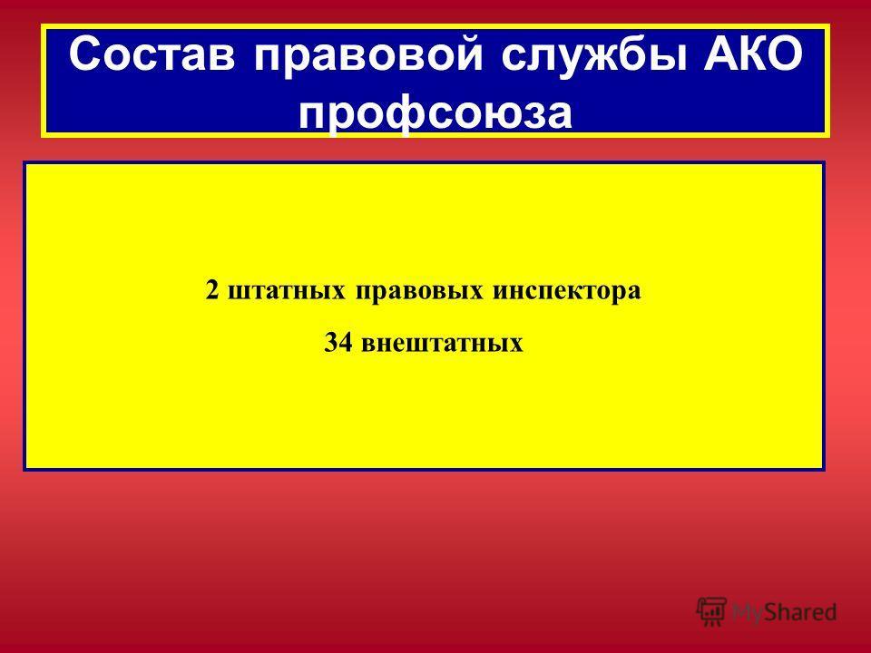 Состав правовой службы АКО профсоюза 2 штатных правовых инспектора 34 внештатных