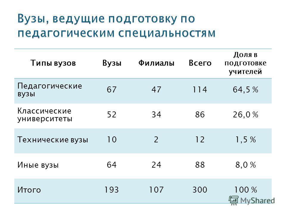 Типы вузовВузыФилиалыВсего Доля в подготовке учителей Педагогические вузы 674711464,5 % Классические университеты 52348626,0 % Технические вузы102121,5 % Иные вузы6424888,0 % Итого193107300100 %