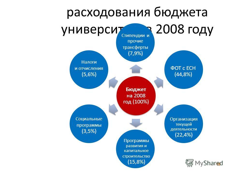 Основные статьи расходования бюджета университета в 2008 году 16 Бюджет на 2008 год (100%) ФОТ с ЕСН (44,8%) Организация текущей деятельности (22,4%) Программы развития и капитальное строительство (15,8%) Социальные программы (3,5%) Налоги и отчислен