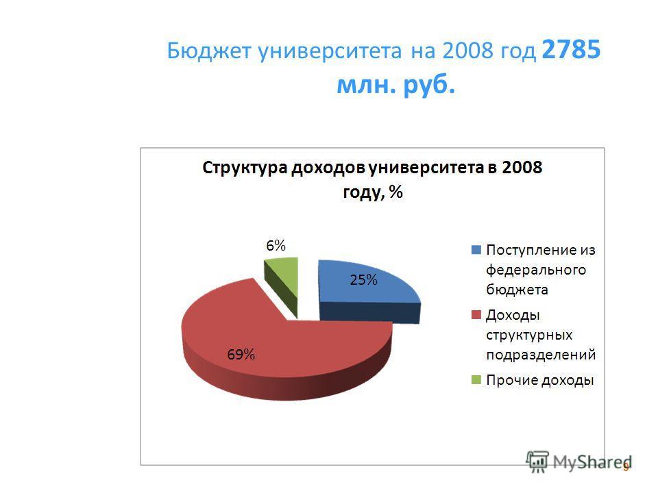 Бюджет университета на 2008 год 2785 млн. руб. 9