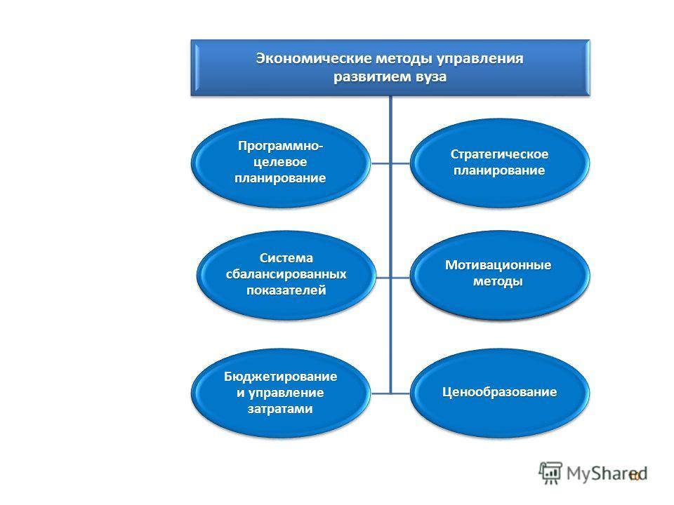 Мотивационные методы 10 Экономические методы управления развитием вуза Система сбалансированных показателей Мотивационные методы Бюджетирование и управление затратами Ценообразование Стратегическое планирование Программно- целевое планирование