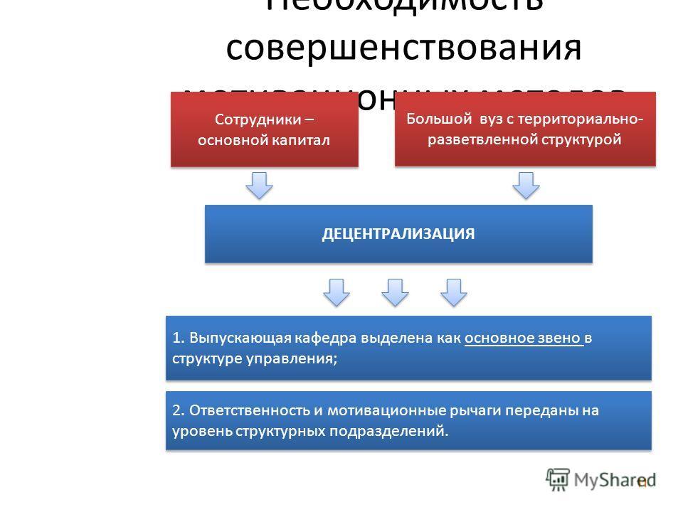 Необходимость совершенствования мотивационных методов Сотрудники – основной капитал ДЕЦЕНТРАЛИЗАЦИЯ Большой вуз с территориально- разветвленной структурой 1. Выпускающая кафедра выделена как основное звено в структуре управления; 2. Ответственность и