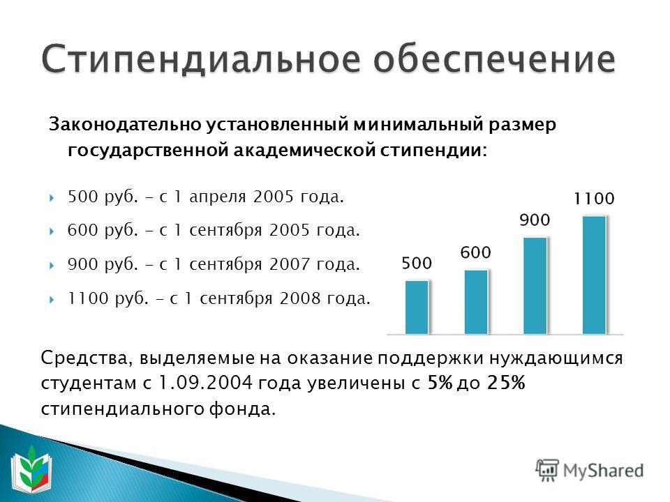Законодательно установленный минимальный размер государственной академической стипендии: 500 руб. - с 1 апреля 2005 года. 600 руб. - с 1 сентября 2005 года. 900 руб. - с 1 сентября 2007 года. 1100 руб. - с 1 сентября 2008 года. Средства, выделяемые н
