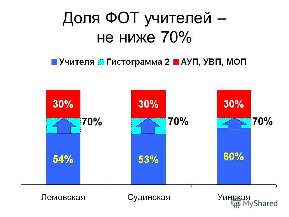 Доля ФОТ учителей – не ниже 70% 70%