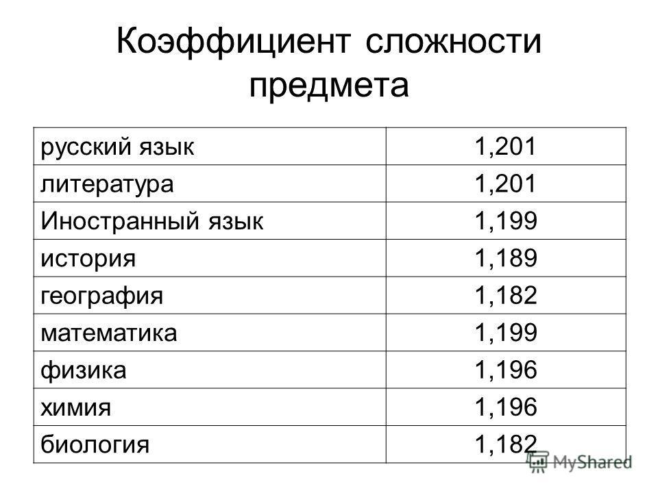 Коэффициент сложности предмета русский язык1,201 литература1,201 Иностранный язык1,199 история1,189 география1,182 математика1,199 физика1,196 химия1,196 биология1,182