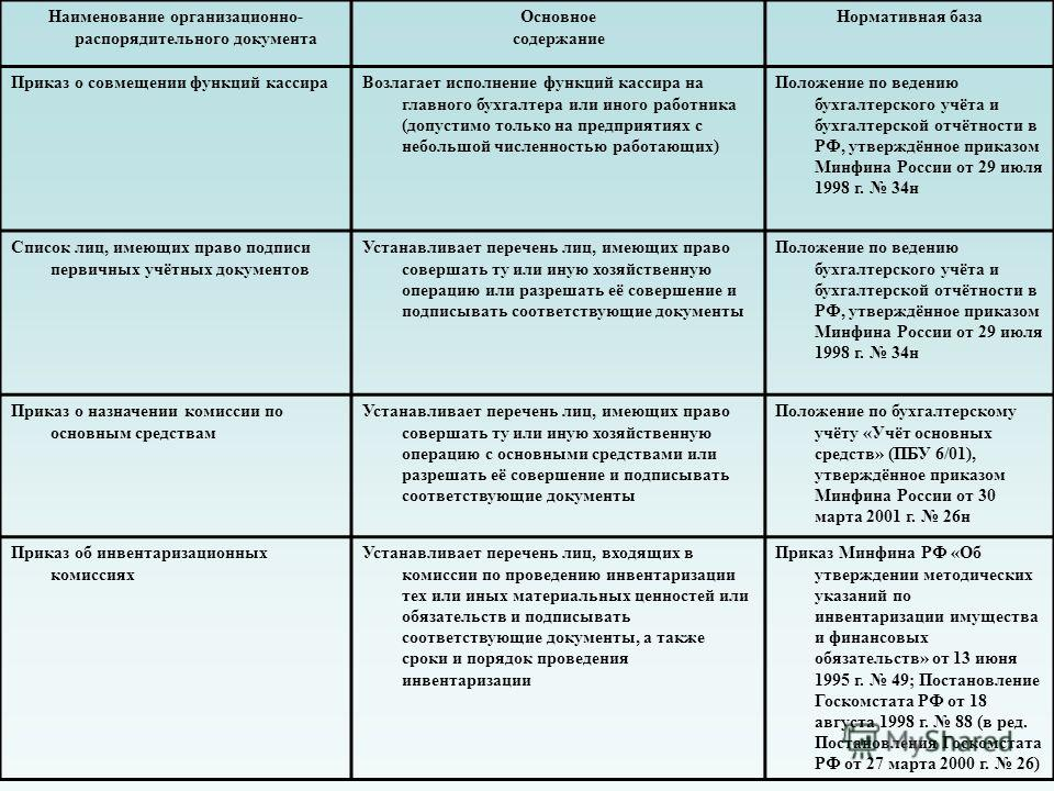 Наименование организационно- распорядительного документа Основное содержание Нормативная база Приказ о совмещении функций кассираВозлагает исполнение функций кассира на главного бухгалтера или иного работника (допустимо только на предприятиях с небол