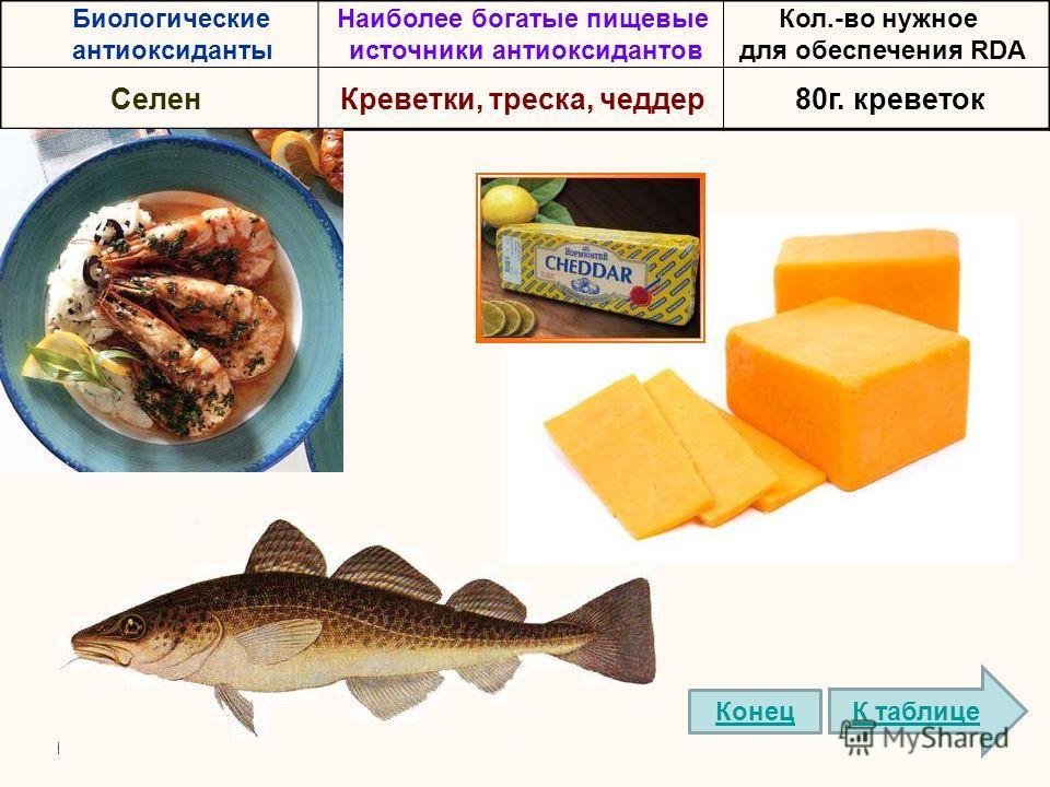 Биологические антиоксиданты Наиболее богатые пищевые источники антиоксидантов Кол.-во нужное для обеспечения RDA СеленКреветки, треска, чеддер80г. креветок К таблице Конец
