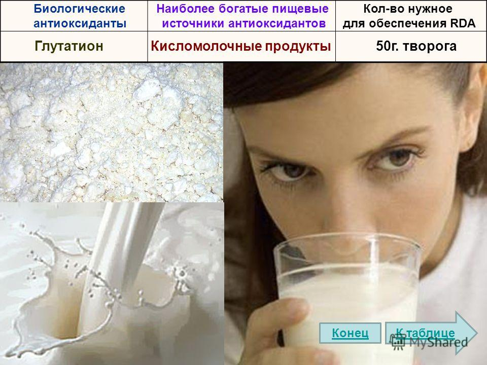 Биологические антиоксиданты Наиболее богатые пищевые источники антиоксидантов Кол-во нужное для обеспечения RDA ГлутатионКисломолочные продукты50г. творога К таблице Конец