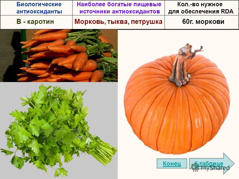 Биологические антиоксиданты Наиболее богатые пищевые источники антиоксидантов Кол.-во нужное для обеспечения RDA B - каротинМорковь, тыква, петрушка60г. моркови К таблице Конец