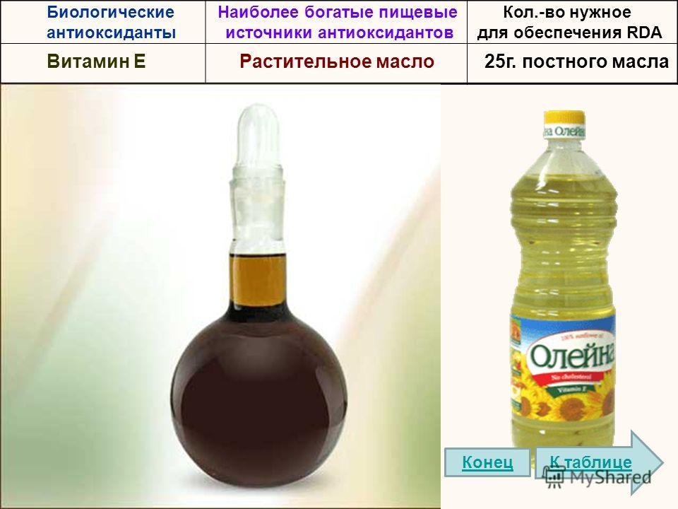 Биологические антиоксиданты Наиболее богатые пищевые источники антиоксидантов Кол.-во нужное для обеспечения RDA Bитамин EРастительное масло25г. постного масла К таблице Конец