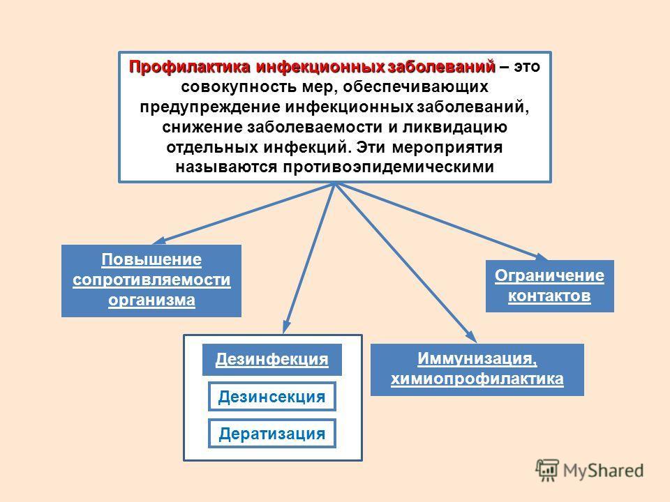 Профилактика инфекционных заболеваний Профилактика инфекционных заболеваний – это совокупность мер, обеспечивающих предупреждение инфекционных заболеваний, снижение заболеваемости и ликвидацию отдельных инфекций. Эти мероприятия называются противоэпи