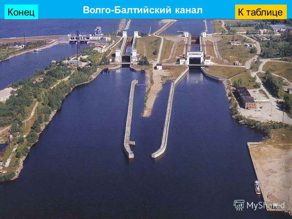Волго-Балтийский канал КонецК таблице