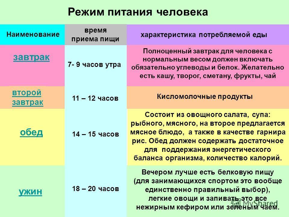 режим питания для похудения таблица