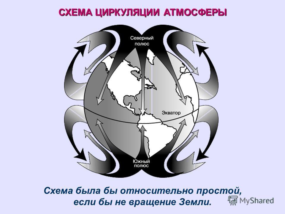 СХЕМА ЦИРКУЛЯЦИИ АТМОСФЕРЫ Схема была бы относительно простой, если бы не вращение Земли.