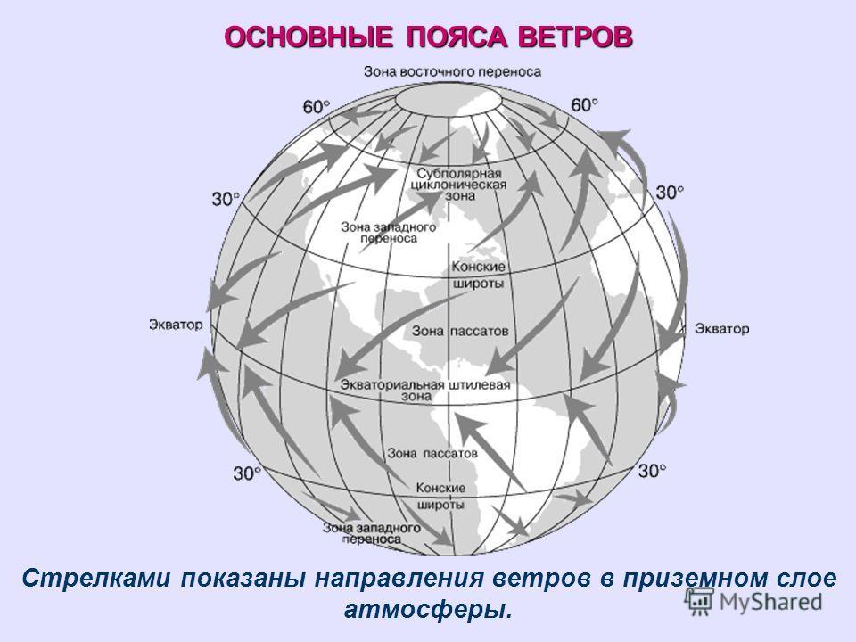 ОСНОВНЫЕ ПОЯСА ВЕТРОВ Стрелками показаны направления ветров в приземном слое атмосферы.