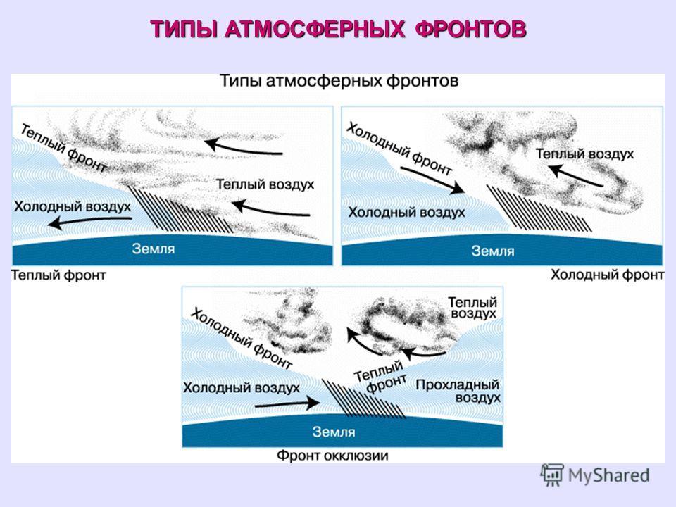 ТИПЫ АТМОСФЕРНЫХ ФРОНТОВ