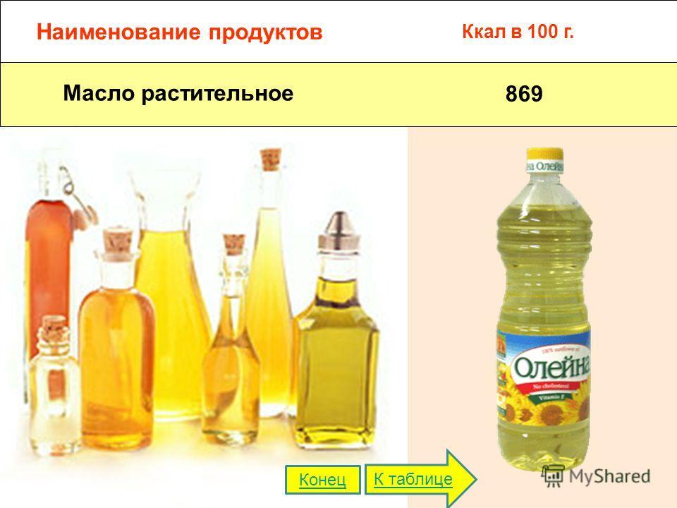 Наименование продуктов Ккал в 100 г. Масло растительное 869 К таблице Конец