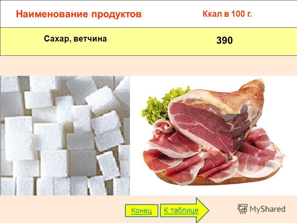 Наименование продуктов Ккал в 100 г. Сахар, ветчина 390 К таблице Конец
