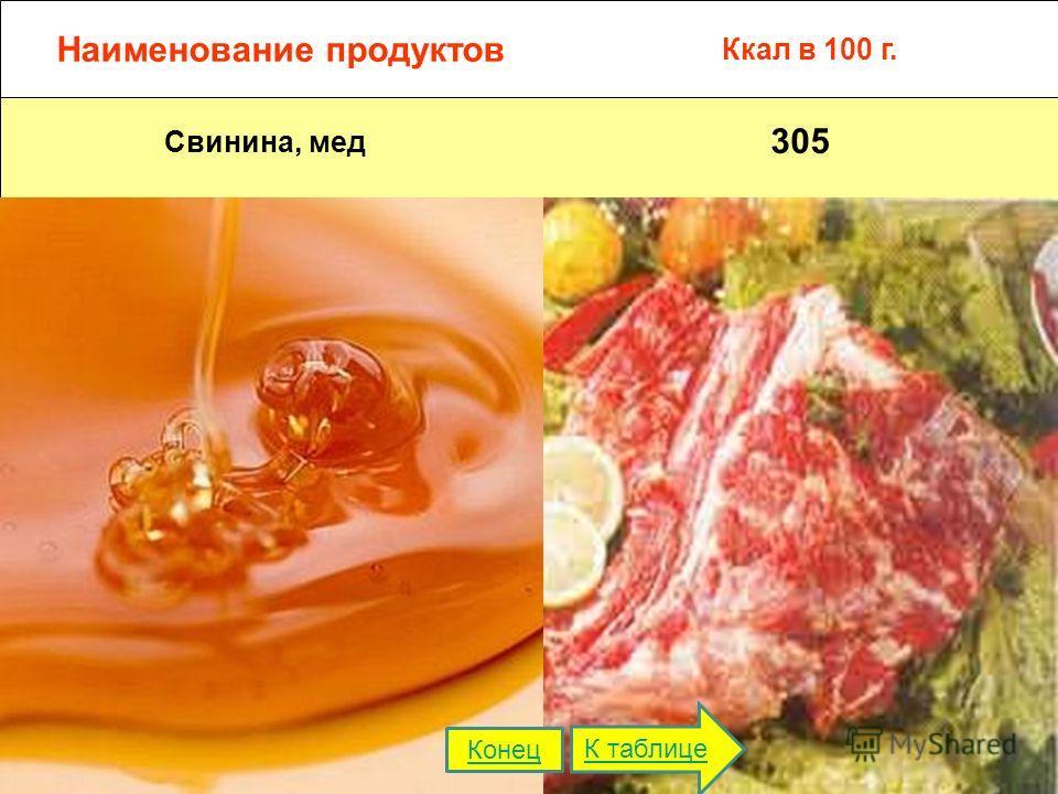 Наименование продуктов Ккал в 100 г. Свинина, мед 305 К таблице Конец
