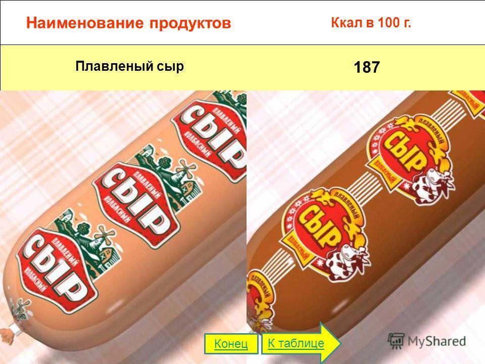 Наименование продуктов Ккал в 100 г. Плавленый сыр 187 К таблице Конец