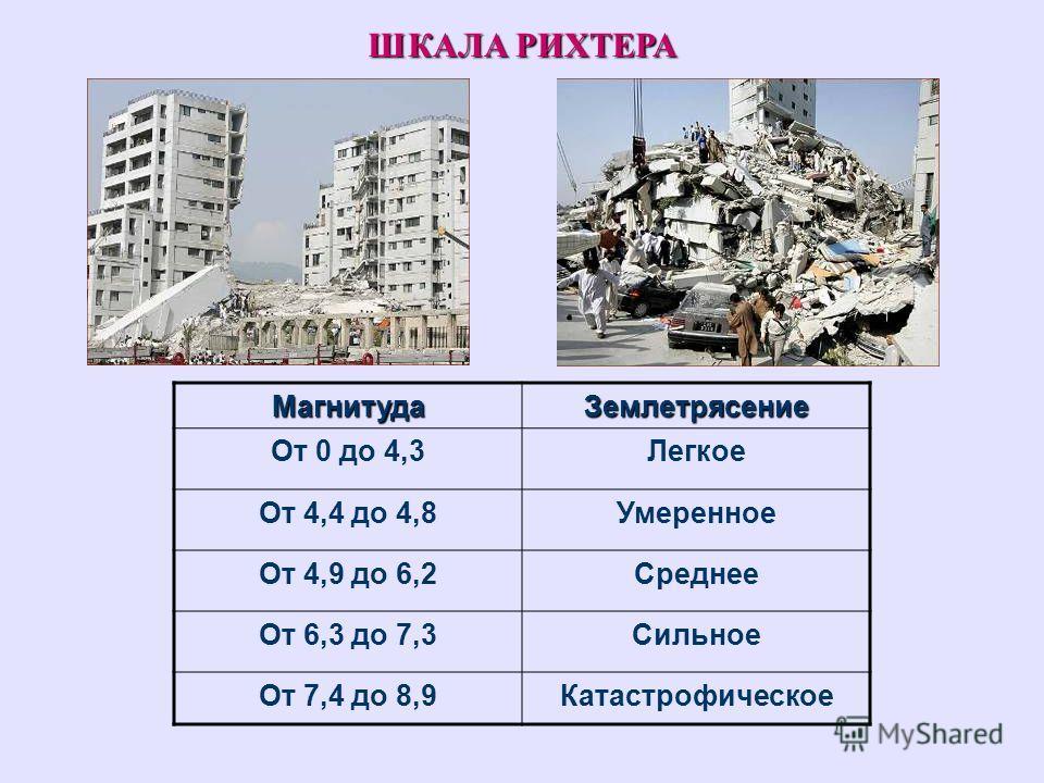 ШКАЛА РИХТЕРА МагнитудаЗемлетрясение От 0 до 4,3Легкое От 4,4 до 4,8Умеренное От 4,9 до 6,2Среднее От 6,3 до 7,3Сильное От 7,4 до 8,9Катастрофическое