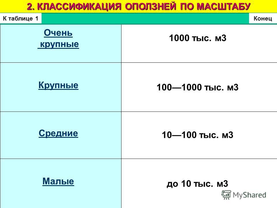 1000 тыс. м3 2. КЛАССИФИКАЦИЯ ОПОЛЗНЕЙ ПО МАСШТАБУ 10100 тыс. м3 до 10 тыс. м3 Очень крупные Крупные Средние Малые КонецК таблице 1 1001000 тыс. м3