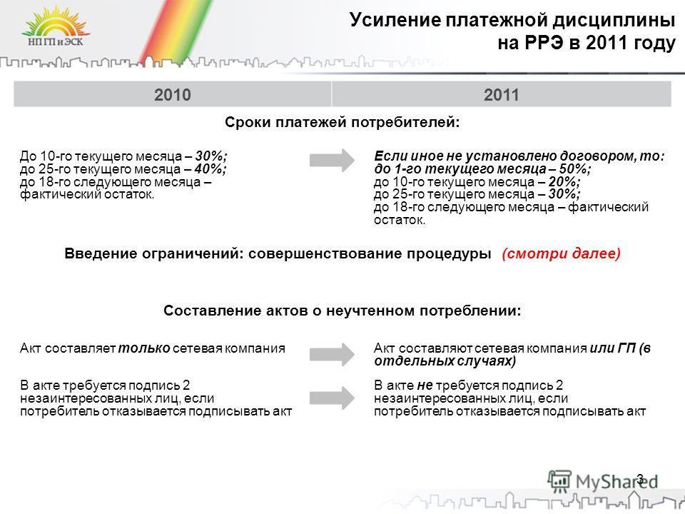 Усиление платежной дисциплины на РРЭ в 2011 году 20102011 Сроки платежей потребителей: До 10-го текущего месяца – 30%; до 25-го текущего месяца – 40%; до 18-го следующего месяца – фактический остаток. Если иное не установлено договором, то: до 1-го т