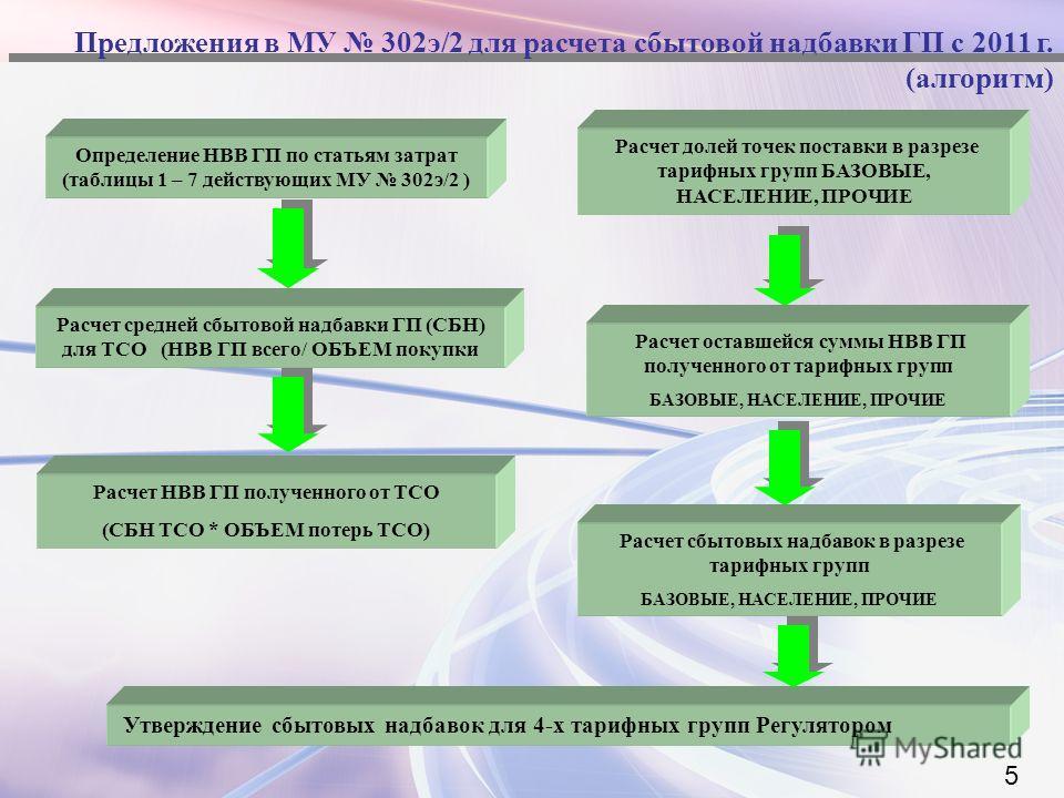 Предложения в МУ 302э/2 для расчета сбытовой надбавки ГП с 2011 г. (алгоритм) Определение НВВ ГП по статьям затрат (таблицы 1 – 7 действующих МУ 302э/2 ) Утверждение сбытовых надбавок для 4-х тарифных групп Регулятором 5 Расчет средней сбытовой надба