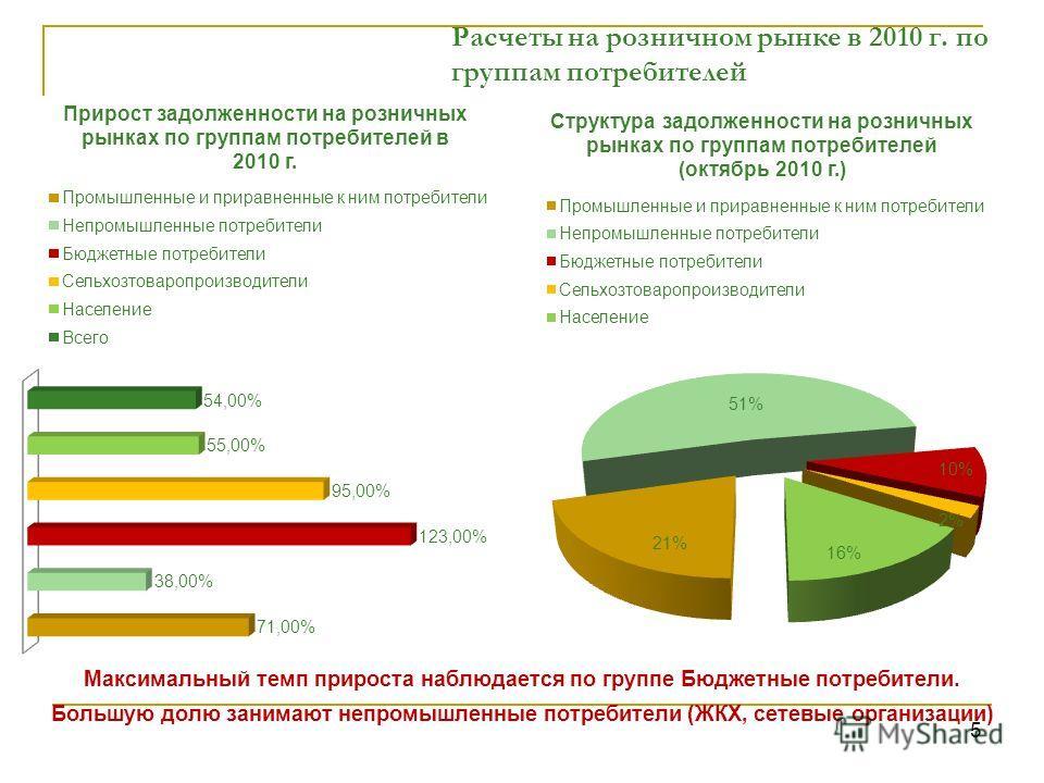 5 Расчеты на розничном рынке в 2010 г. по группам потребителей Максимальный темп прироста наблюдается по группе Бюджетные потребители. Большую долю занимают непромышленные потребители (ЖКХ, сетевые организации)