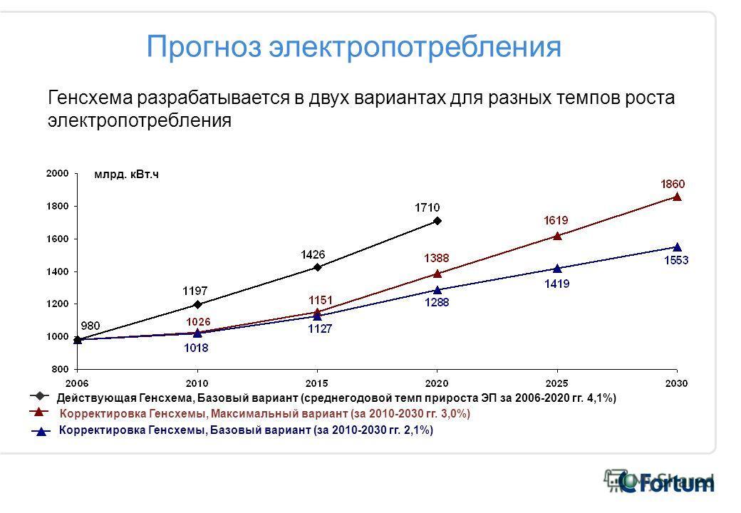 Корректировка Генсхемы, Базовый вариант (за 2010-2030 гг. 2,1%) Действующая Генсхема, Базовый вариант (среднегодовой темп прироста ЭП за 2006-2020 гг. 4,1%) Корректировка Генсхемы, Максимальный вариант (за 2010-2030 гг. 3,0%) Прогноз электропотреблен