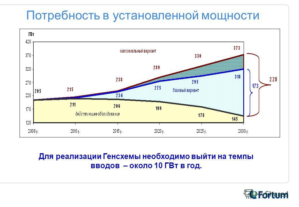 Потребность в установленной мощности Для реализации Генсхемы необходимо выйти на темпы вводов – около 10 ГВт в год.