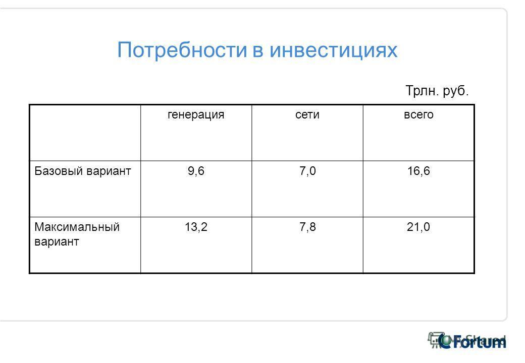 Потребности в инвестициях генерациясетивсего Базовый вариант9,67,016,6 Максимальный вариант 13,27,821,0 Трлн. руб.