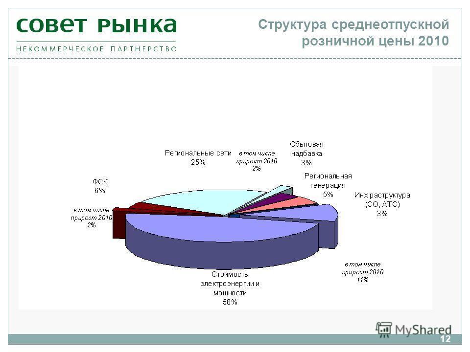 12 Структура среднеотпускной розничной цены 2010