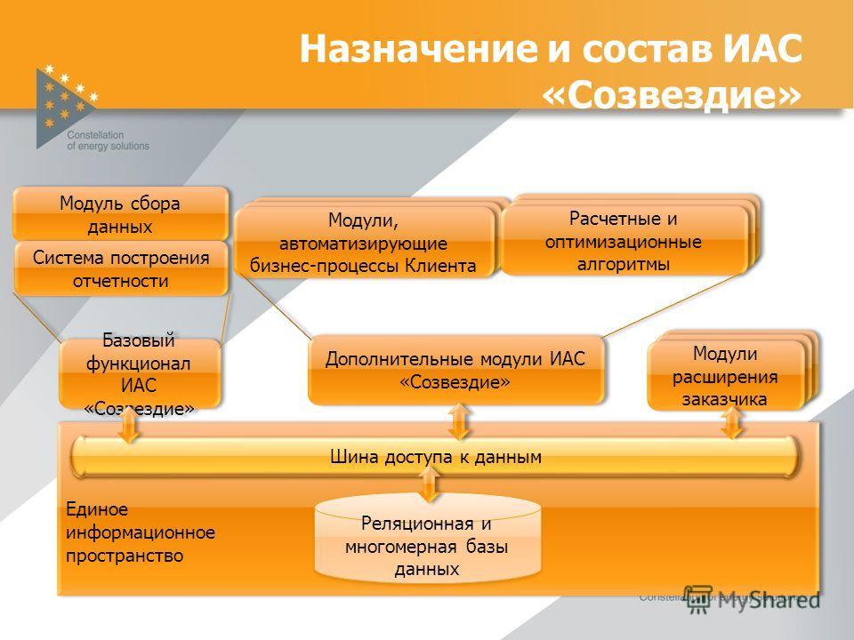 Назначение и состав ИАС «Созвездие» матизирующие бизнес-процессы Клиента матизирующие бизнес-процессы Клиента Единое информационное пространство Единое информационное пространство Реляционная и многомерная базы данных Модуль сбора данных Модуль сбора