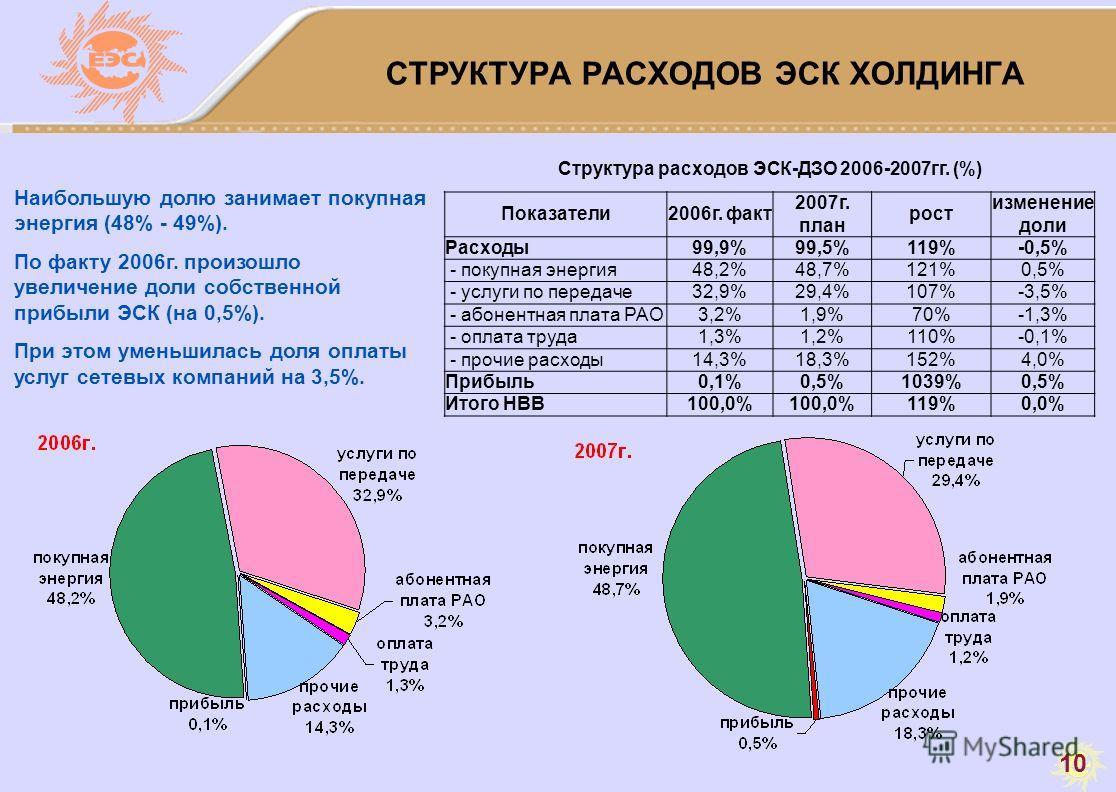 10 СТРУКТУРА РАСХОДОВ ЭСК ХОЛДИНГА Структура расходов ЭСК-ДЗО 2006-2007гг. (%) Показатели2006г. факт 2007г. план рост изменение доли Расходы99,9%99,5%119%-0,5% - покупная энергия48,2%48,7%121%0,5% - услуги по передаче32,9%29,4%107%-3,5% - абонентная