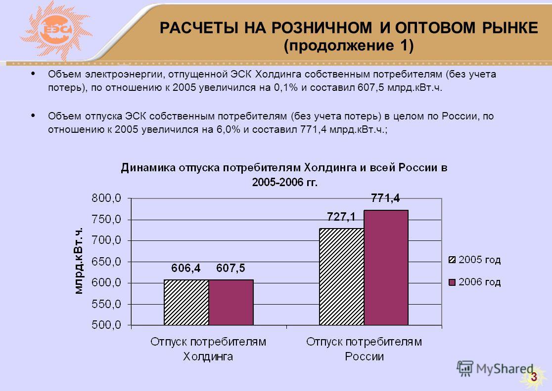 3 РАСЧЕТЫ НА РОЗНИЧНОМ И ОПТОВОМ РЫНКЕ (продолжение 1) Объем электроэнергии, отпущенной ЭСК Холдинга собственным потребителям (без учета потерь), по отношению к 2005 увеличился на 0,1% и составил 607,5 млрд.кВт.ч. Объем отпуска ЭСК собственным потреб