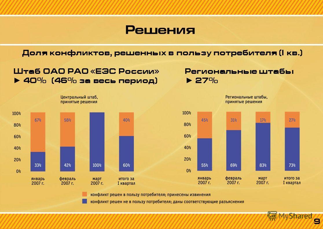 9 Решения Доля конфликтов, решенных в пользу потребителя (I кв.) Штаб ОАО РАО «ЕЭС России» Региональные штабы 40% (46% за весь период) 27% 9