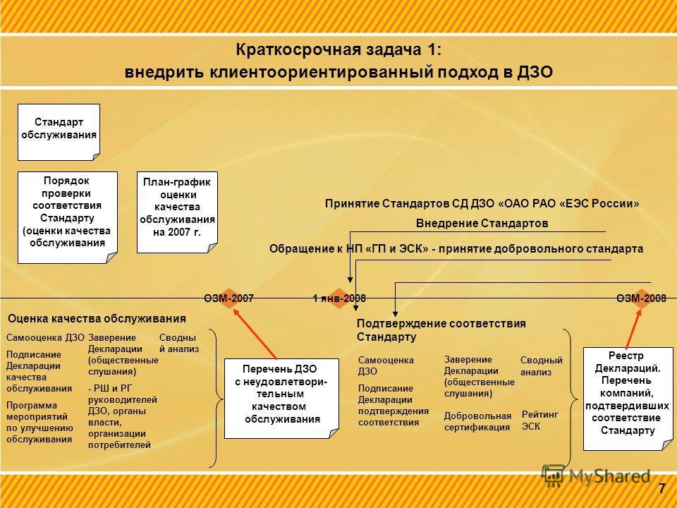 Краткосрочная задача 1: внедрить клиентоориентированный подход в ДЗО 7 ОЗМ-2007 ОЗМ-2008 Стандарт обслуживания Порядок проверки соответствия Стандарту (оценки качества обслуживания План-график оценки качества обслуживания на 2007 г. Самооценка ДЗО По