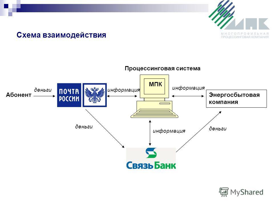 Схема взаимодействия МПК Процессинговая система Энергосбытовая компания Абонент деньгиинформация деньги