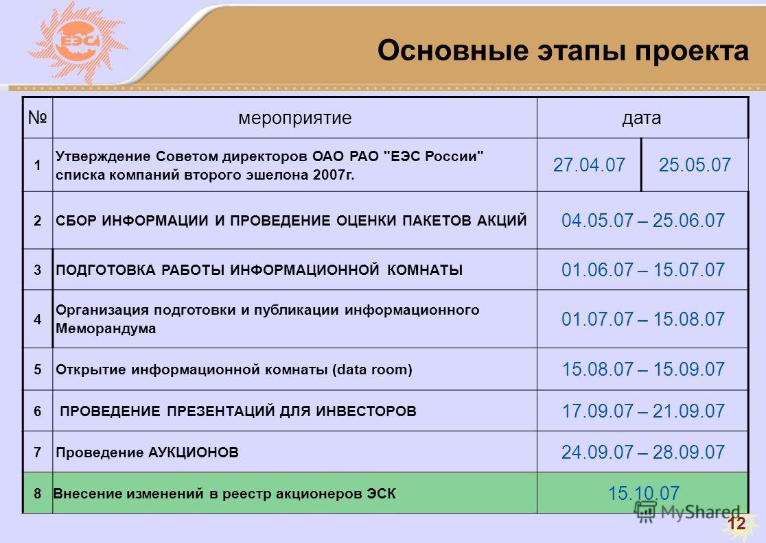 12 Основные этапы проекта мероприятиедата 1 Утверждение Советом директоров ОАО РАО