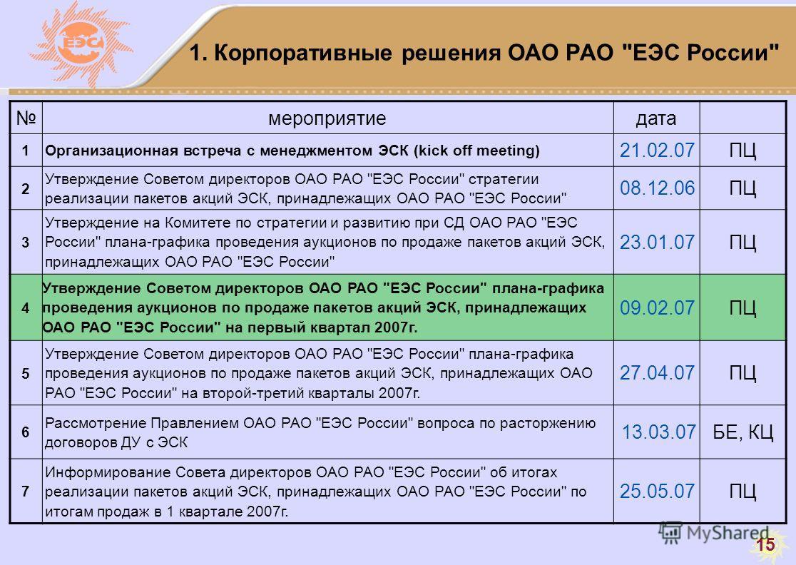 15 1. Корпоративные решения ОАО РАО