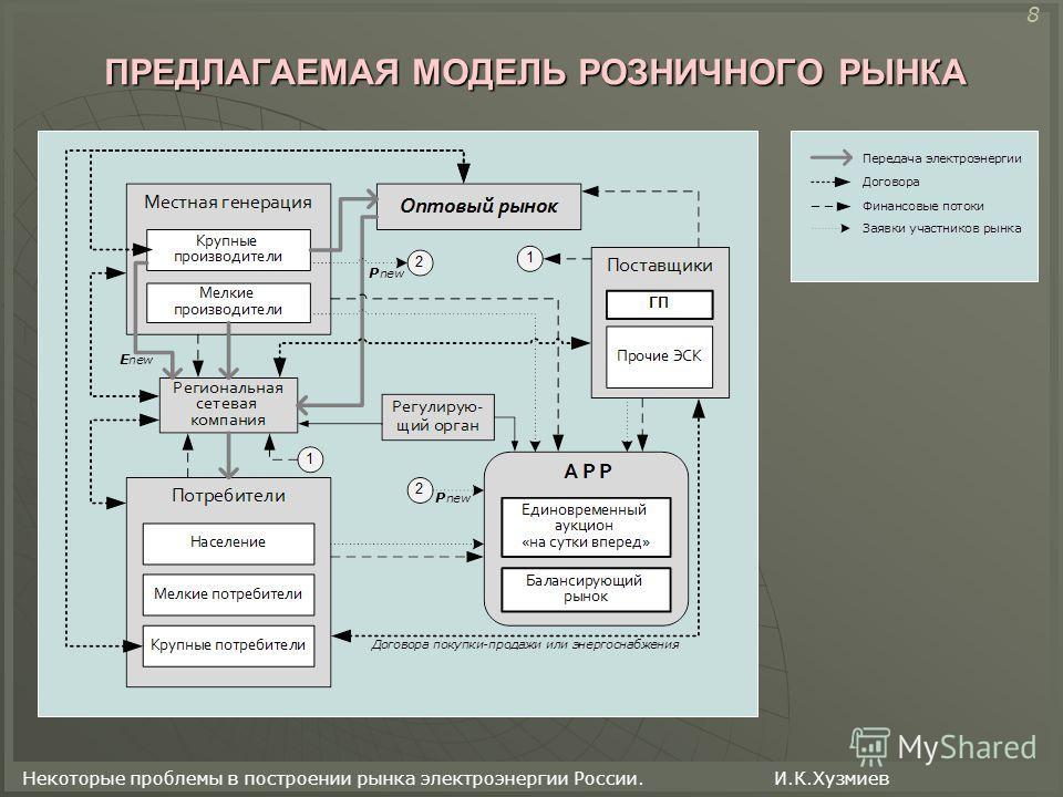 Некоторые проблемы в построении рынка электроэнергии России. И.К.Хузмиев ПРЕДЛАГАЕМАЯ МОДЕЛЬ РОЗНИЧНОГО РЫНКА 8